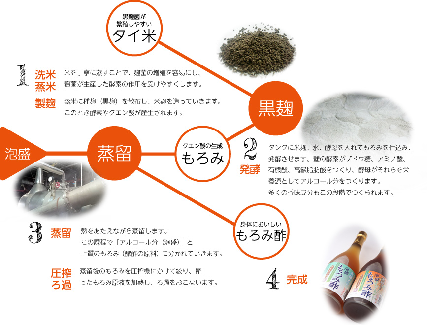 もろみ酢の製造工程